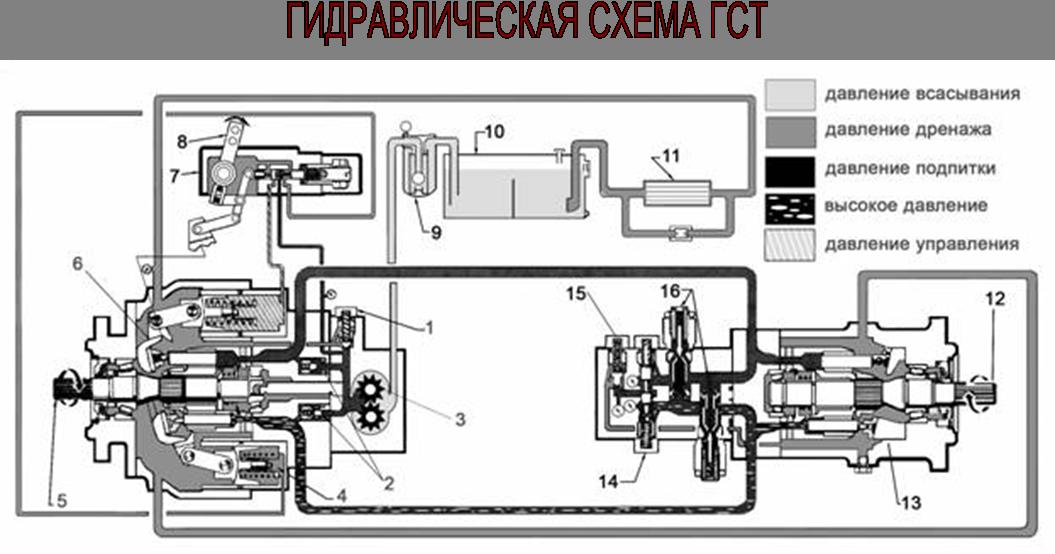Гидравлическая схема ГСТ
